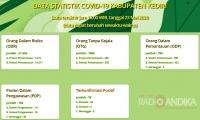 Positif Corona Kabupaten Kediri Muncul Dari Klaster Baru