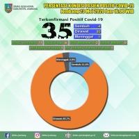 Tambahan Positif Corona Jombang Dari Transmisi Lokal